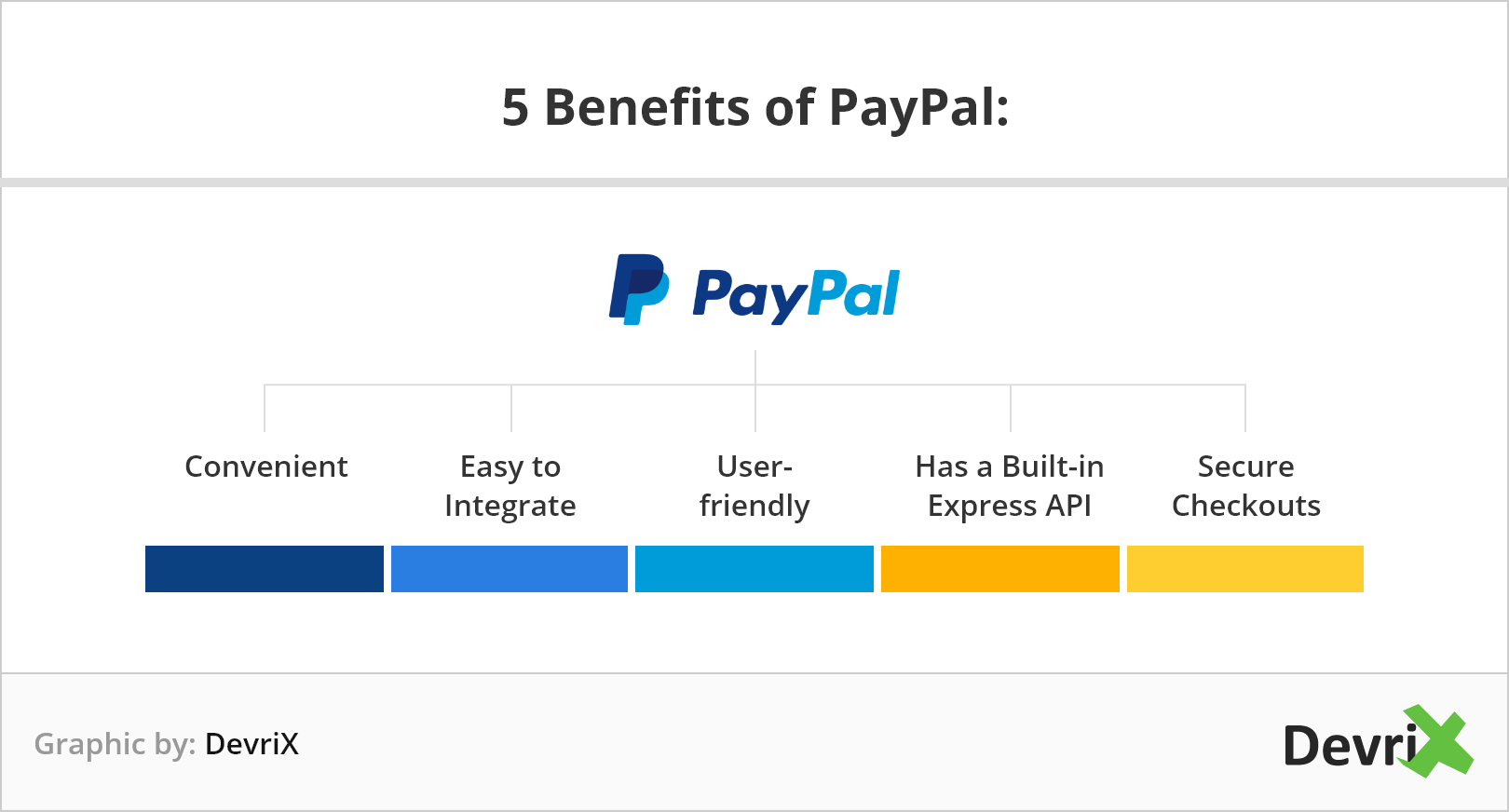 5 benefits of PayPal
