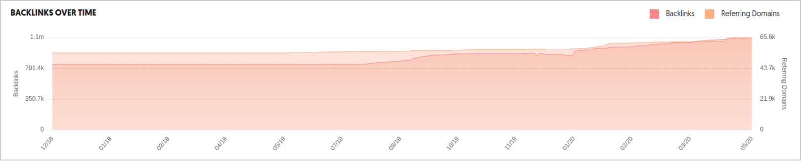 Ahrefs backlinks growth over time