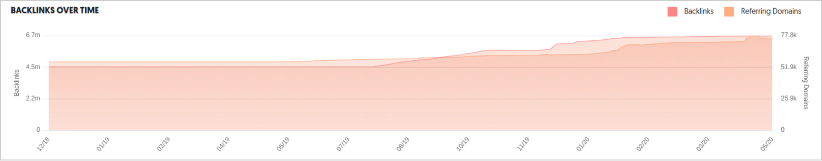 MOZ backlinks growth over time