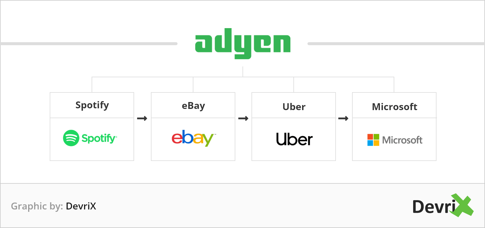 Adyen is associated with