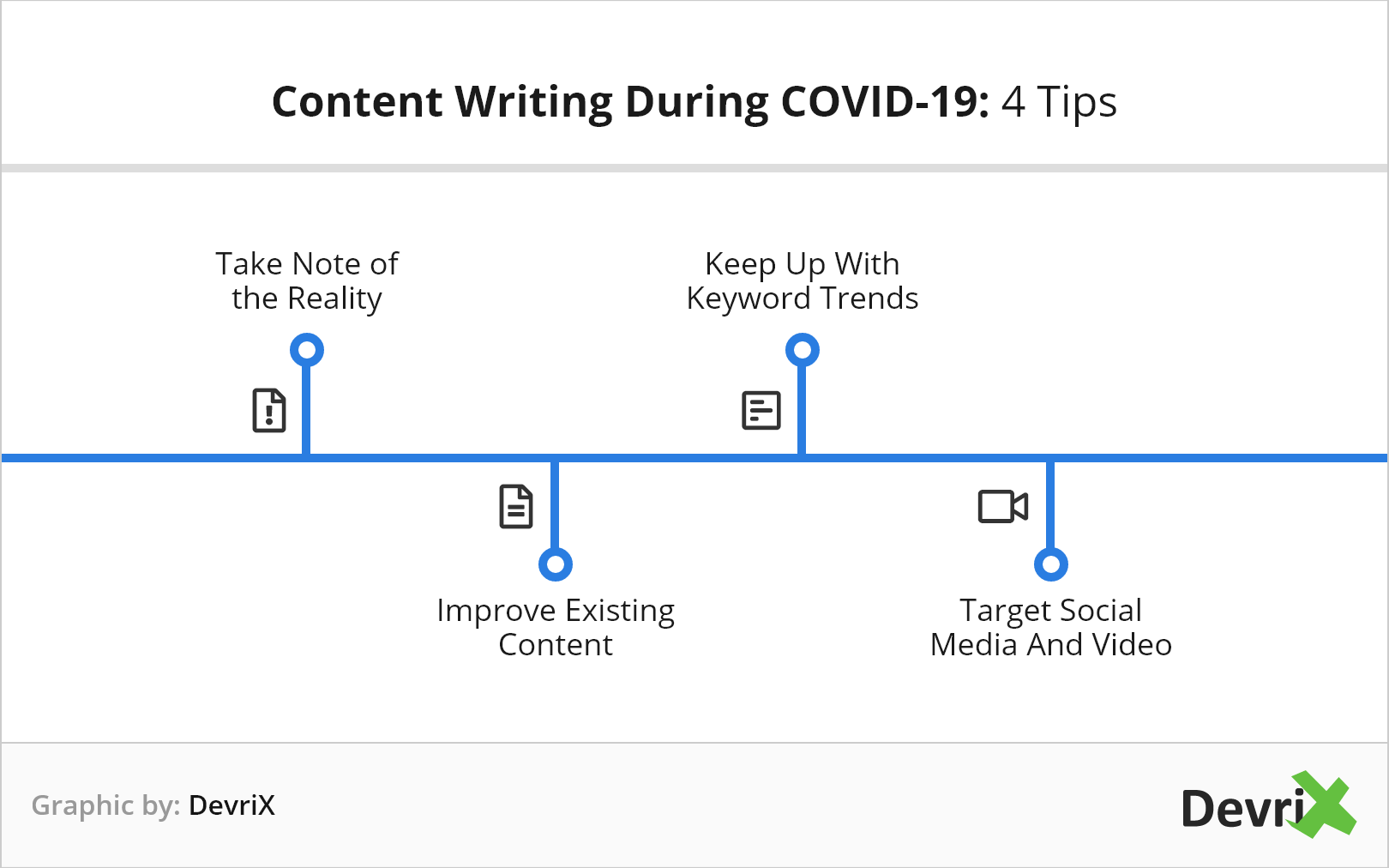 content writing during covid-19