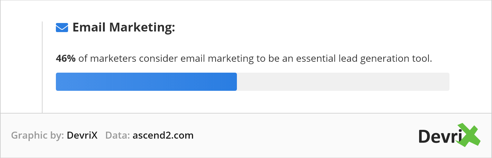 46% of marketers consider email marketing to be an essential lead generation tool