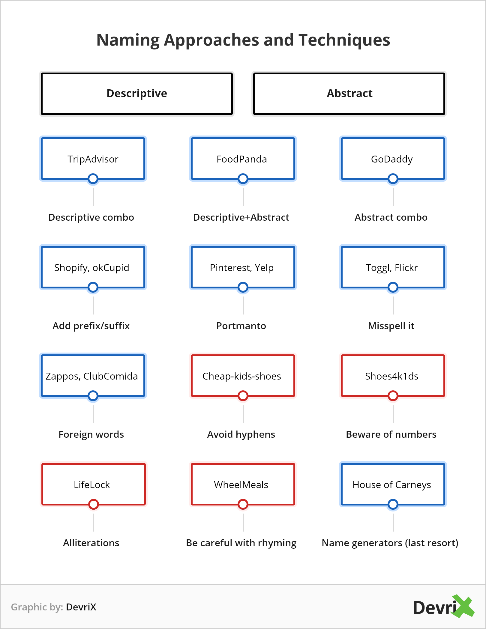 Naming approaches and techniques