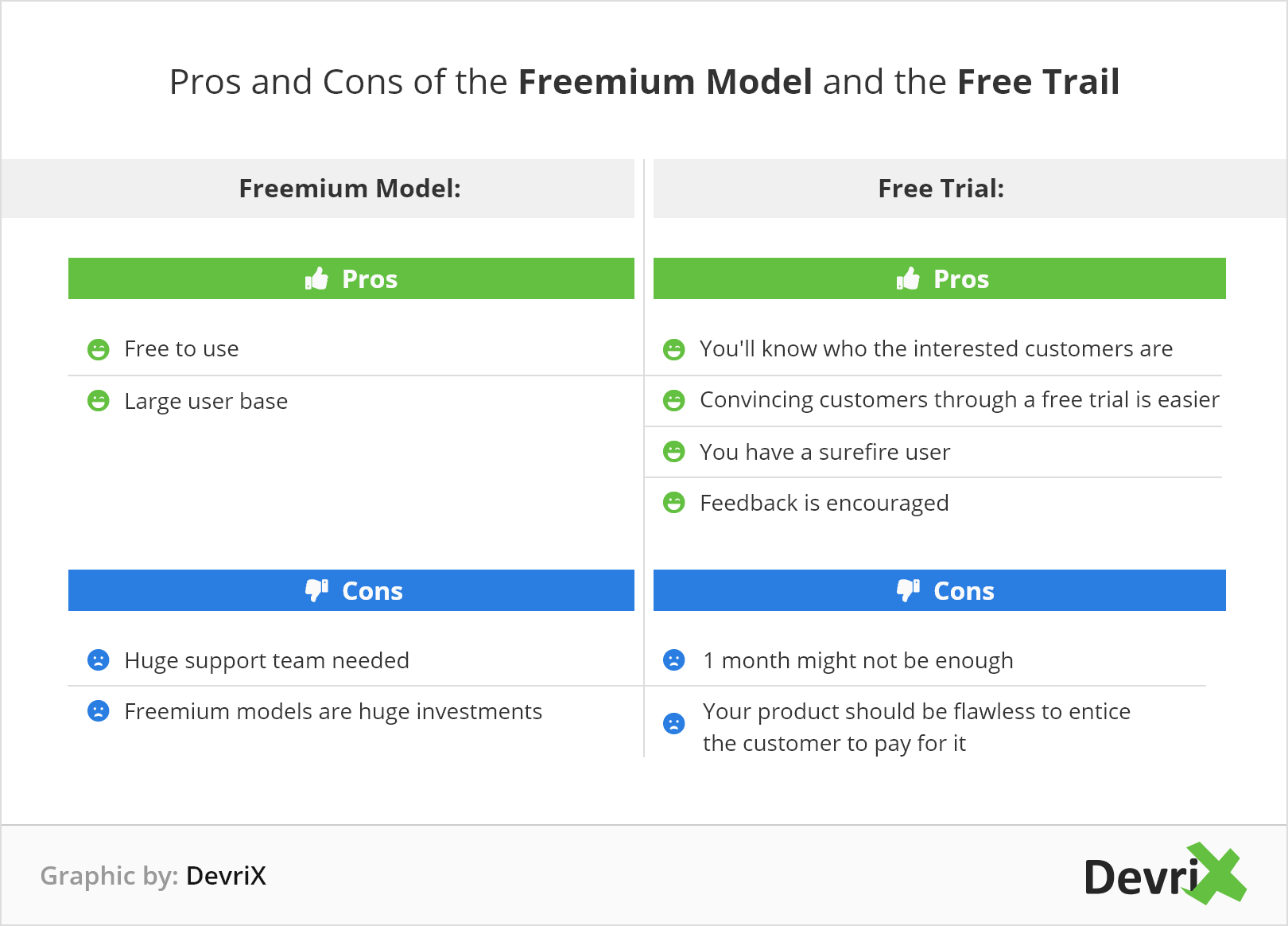 Pros and cons of Freemium Model or Free Trial