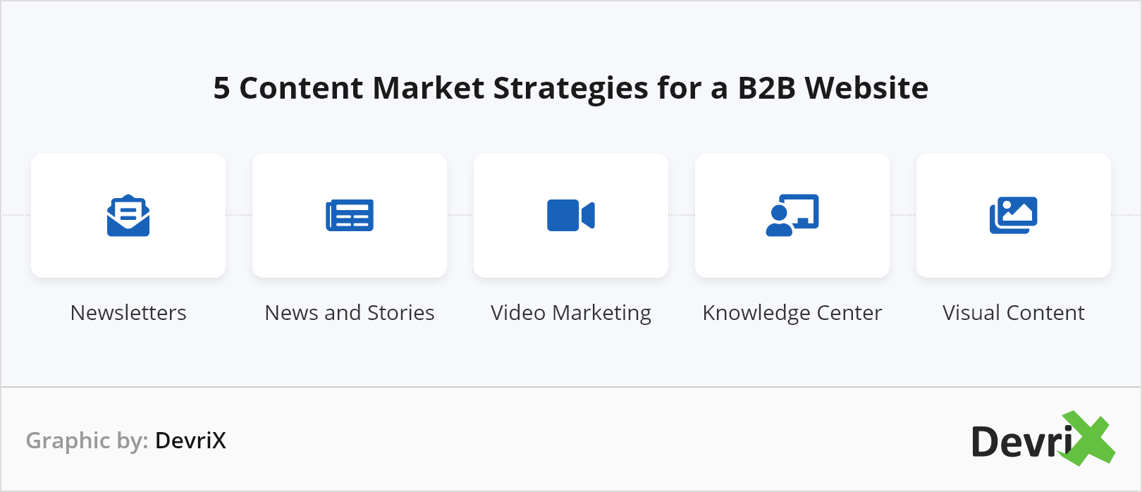 Five Top B2B Content Marketing Strategies