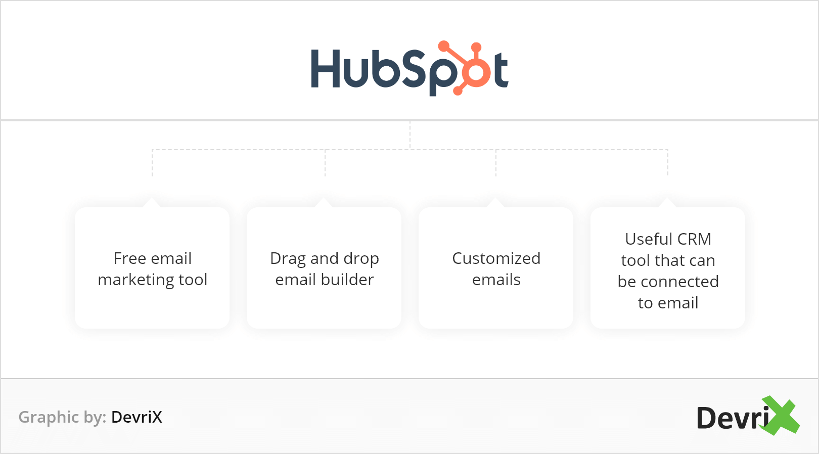 HubSpot benefits