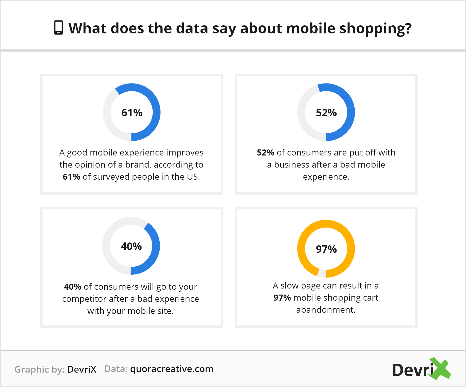 What does the data say about mobile shopping