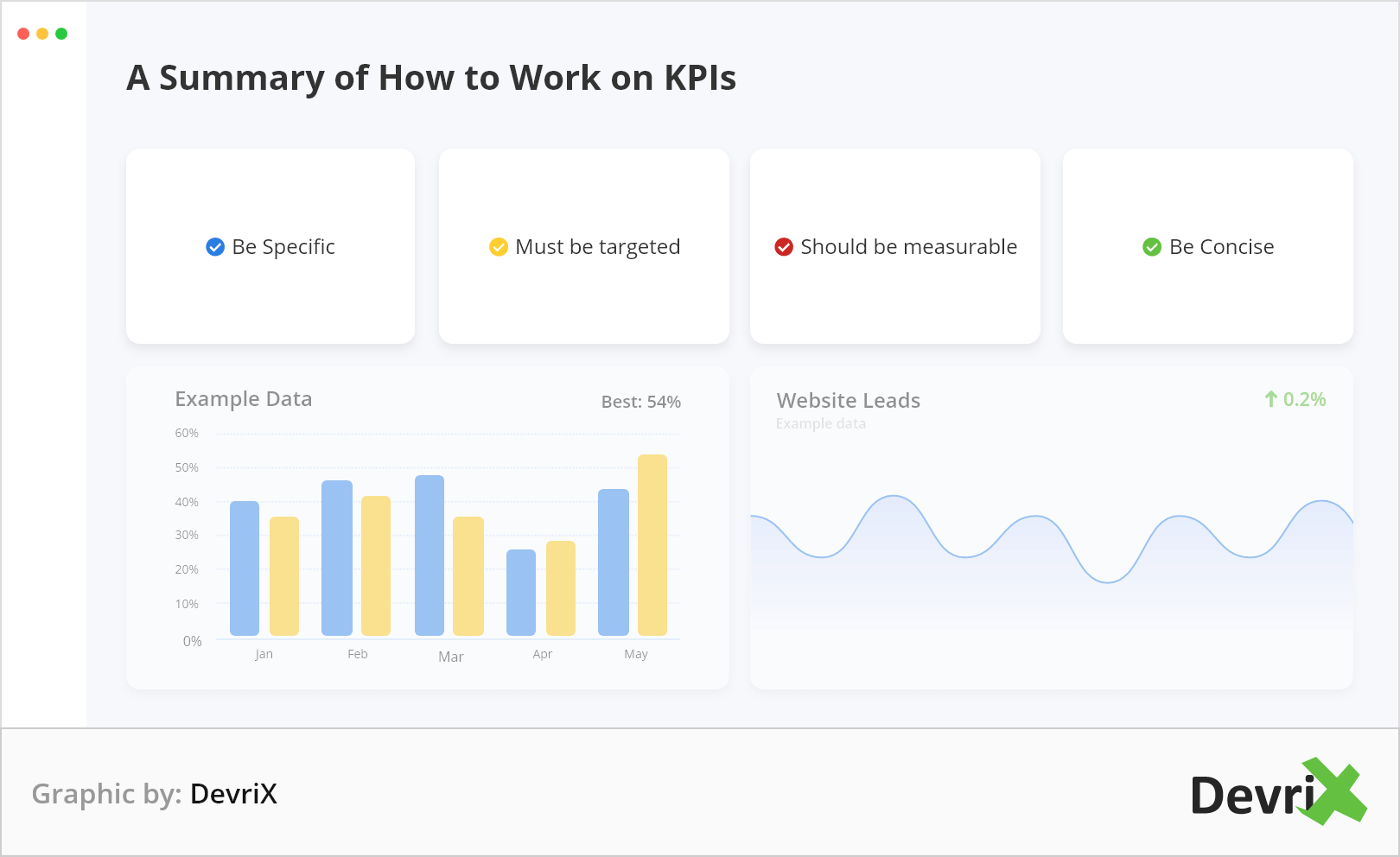 how to work on KPIs: