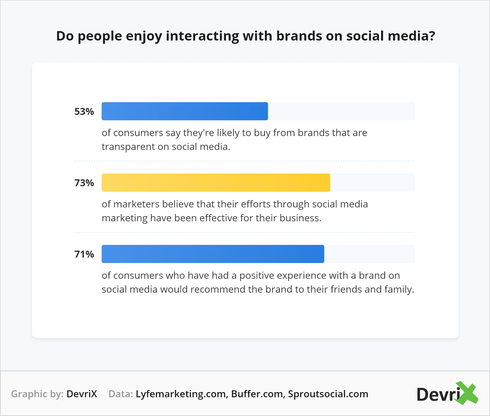 do people enjoy interacting with brands on social media