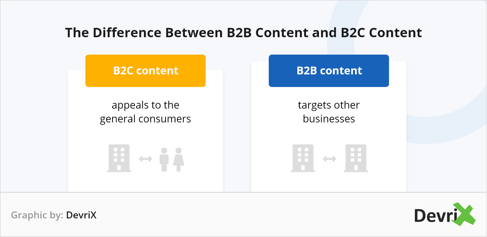 What Makes B2B Content Different From B2C Content?