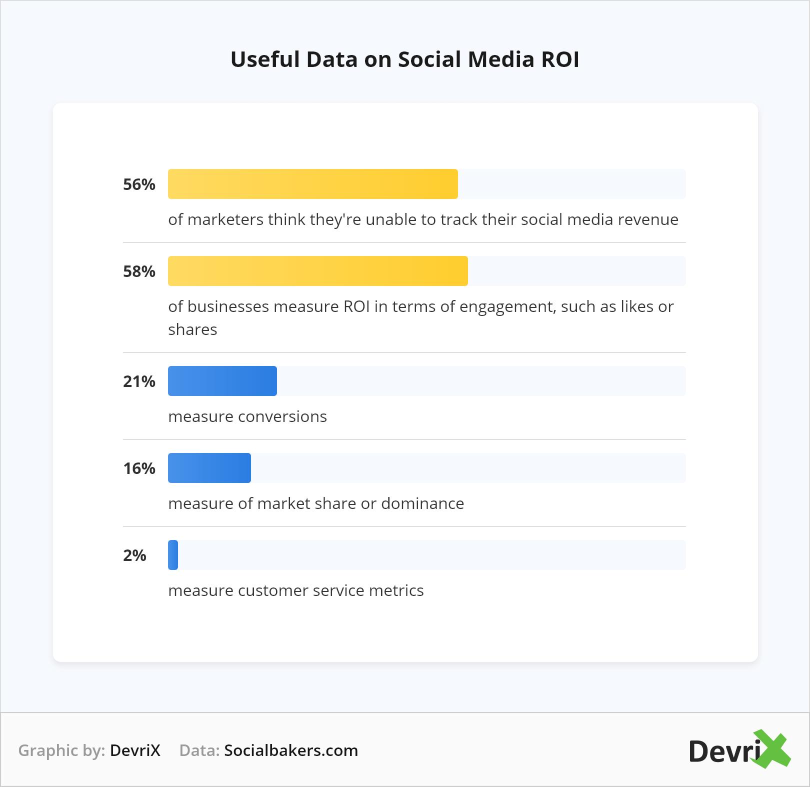 useful data on social media roi