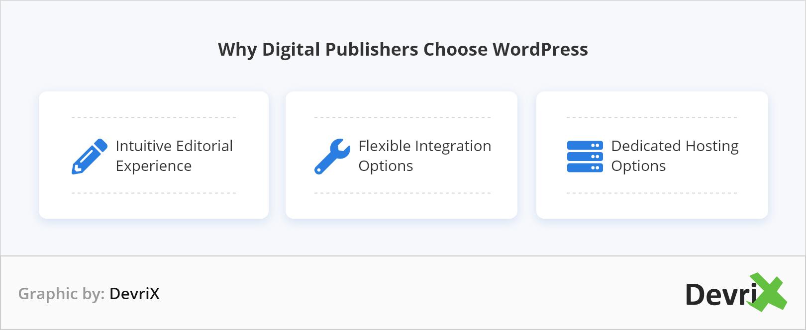 Why Digital Publishers Choose WordPress