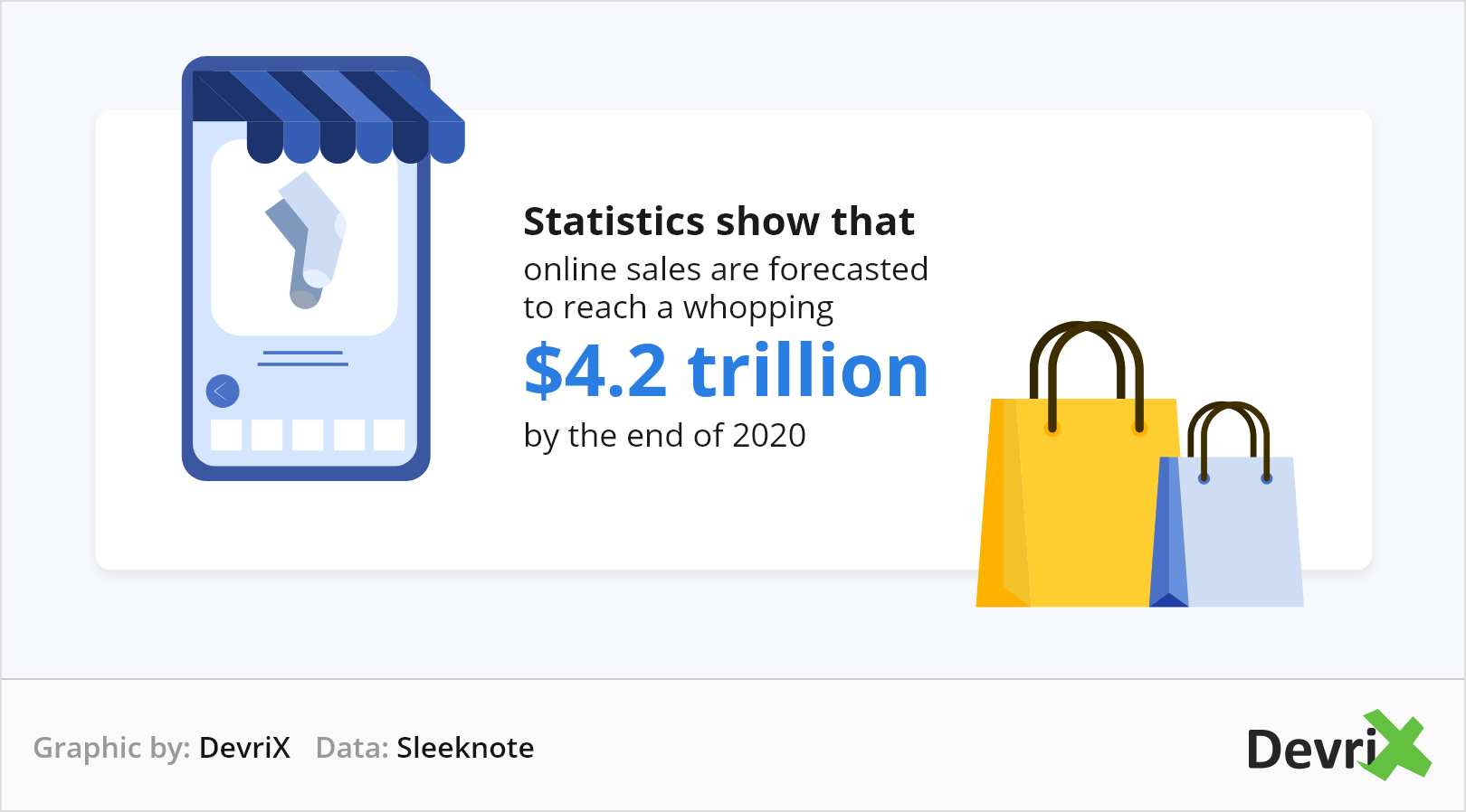 Statistics online sales 2020