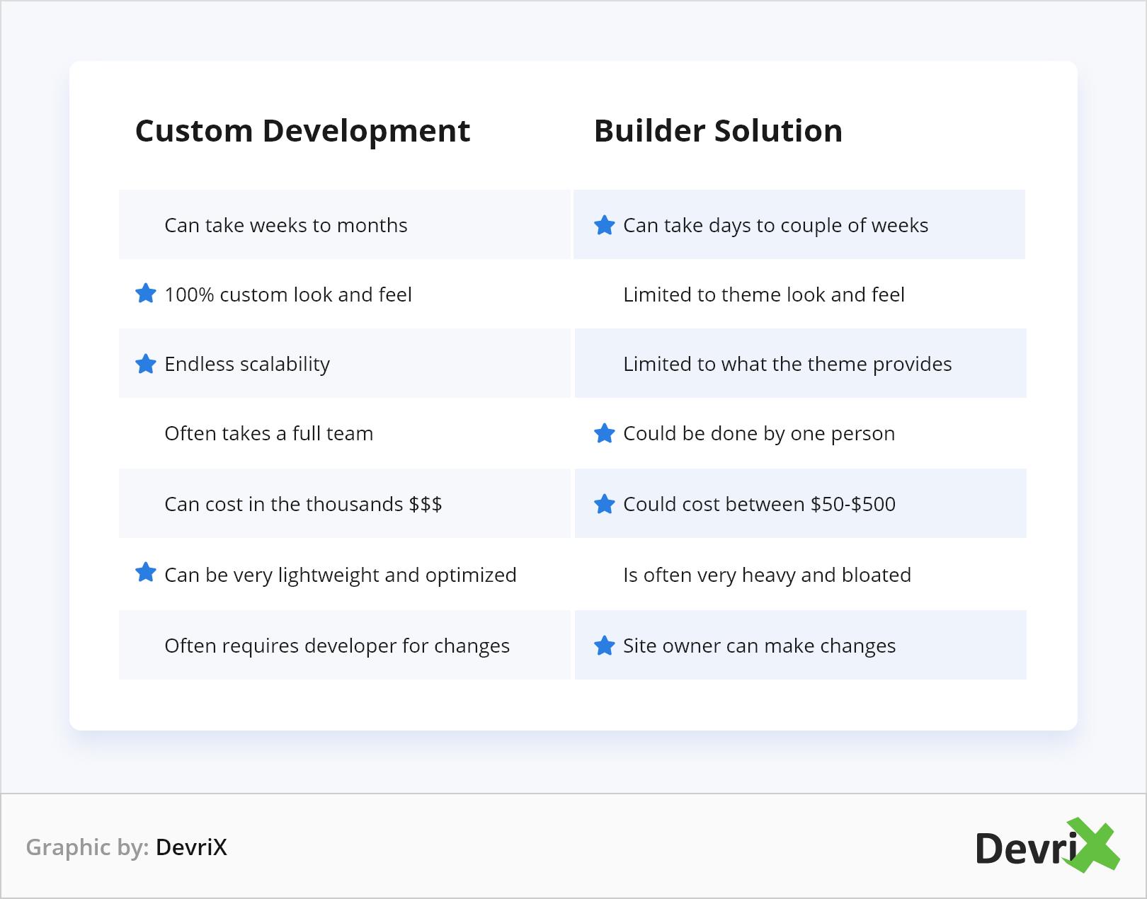Custom Development vs Builder Solution