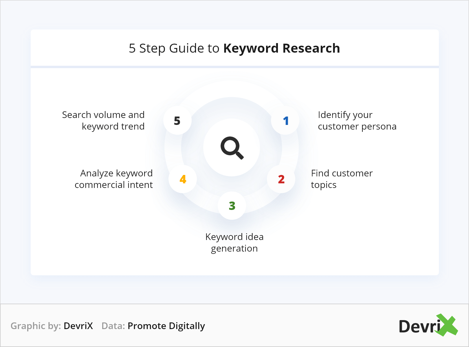 5 Step Guide to Keyword Research