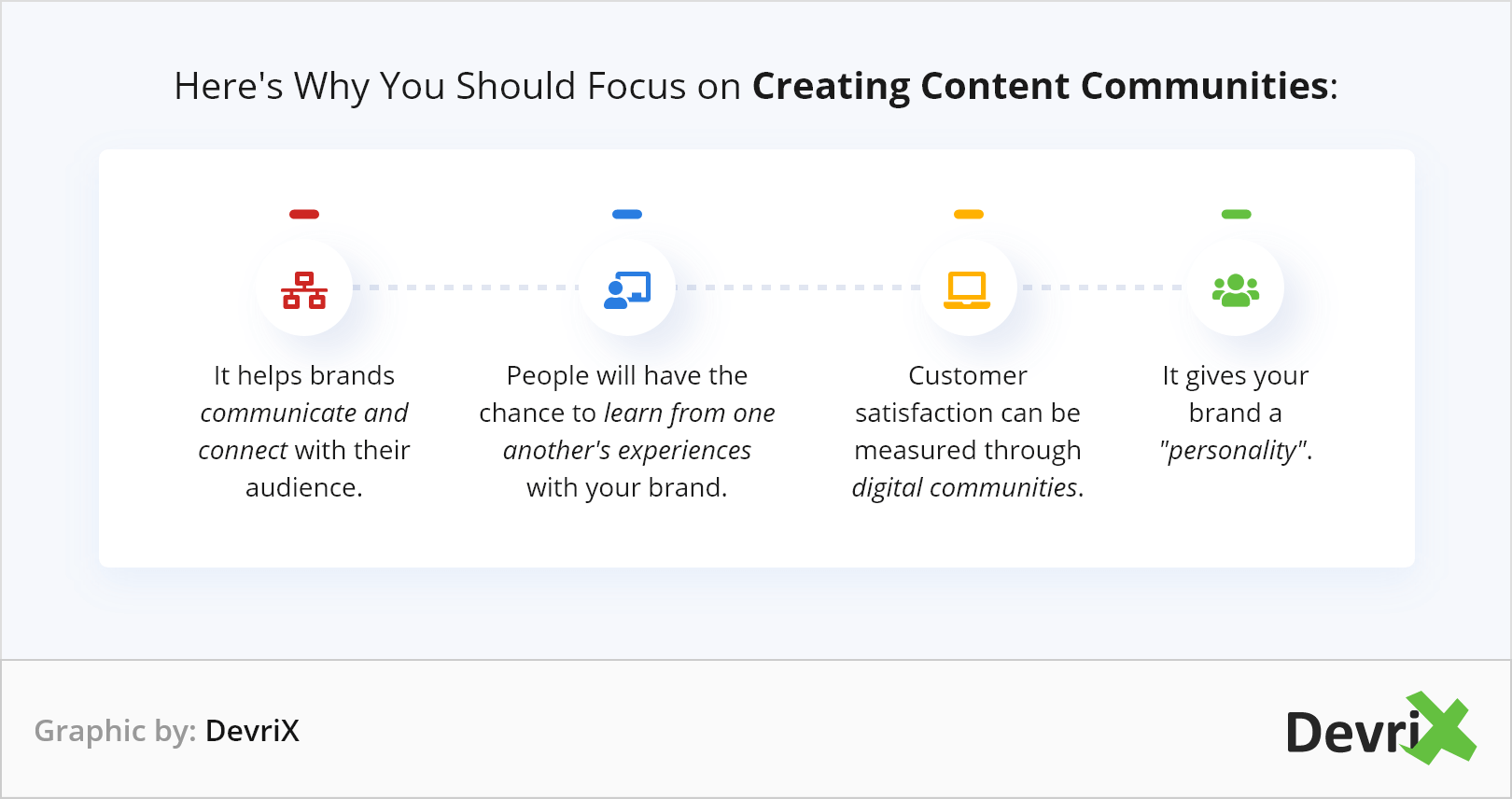 Creating Content Communities