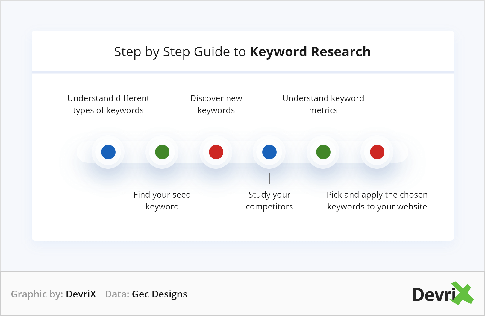 Step by Step Guide to Keyword Research