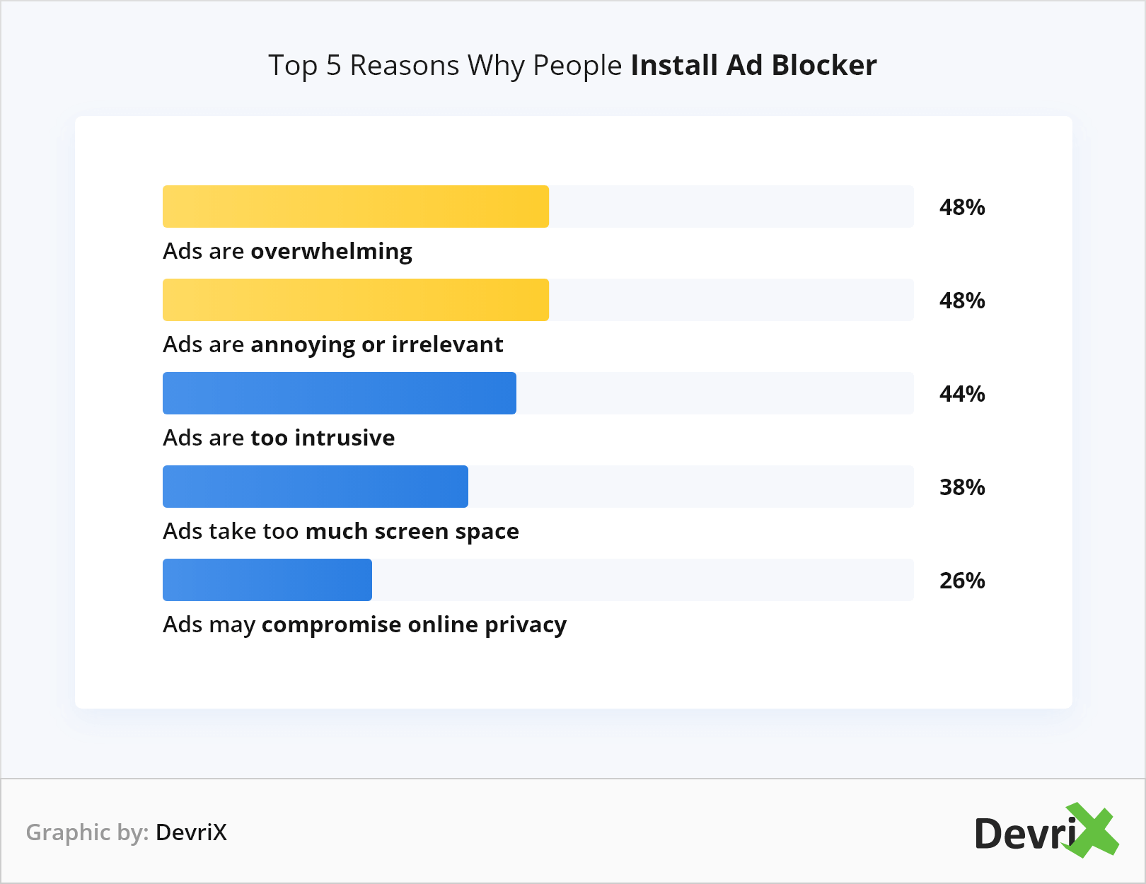 Top 5 Reasons Why People Install Ad Blocker