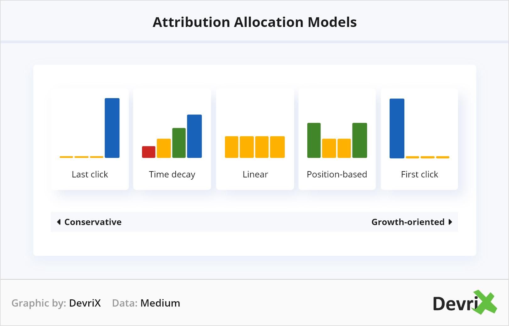 Attribution Allocation Models