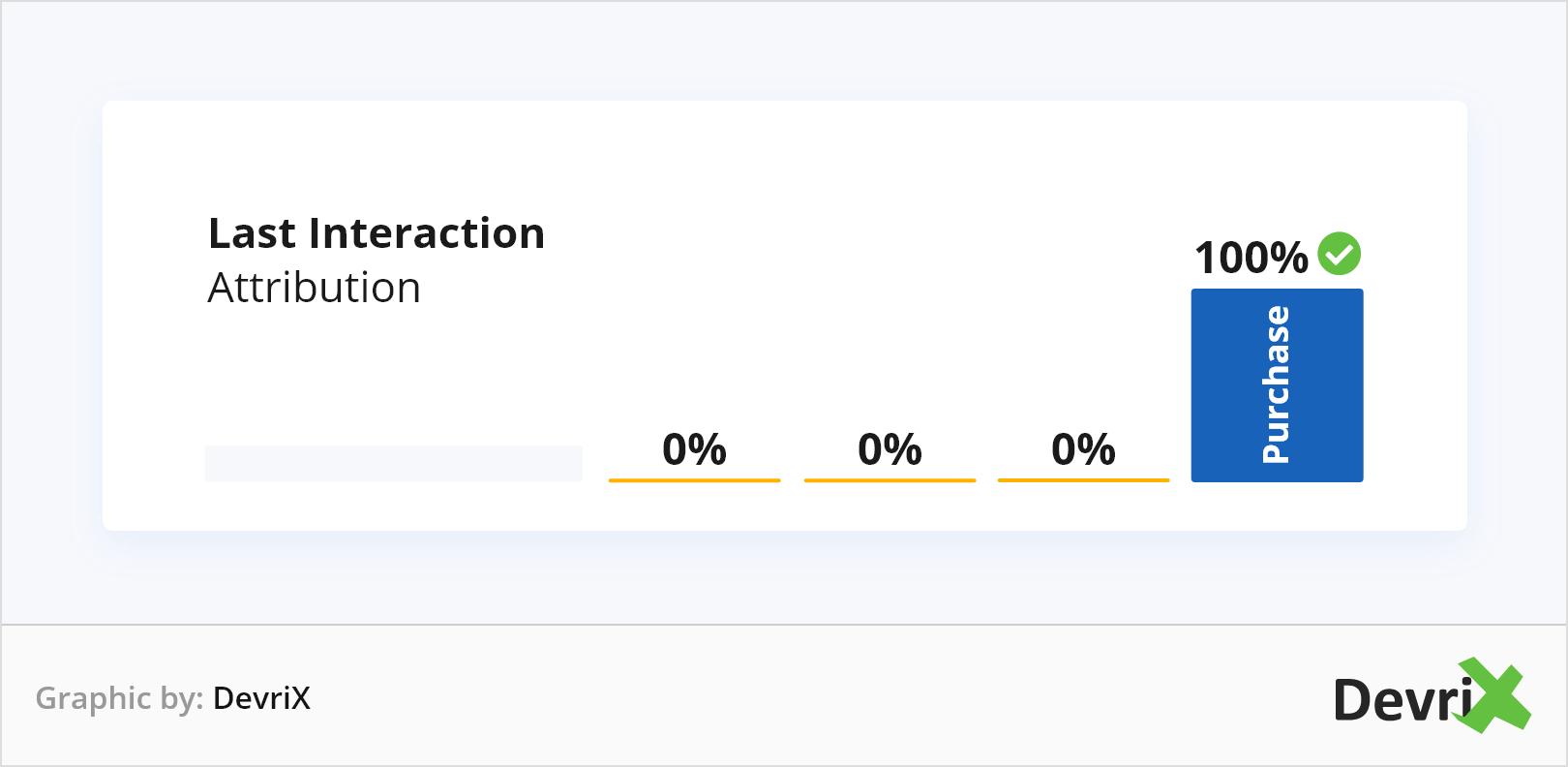 Last Interaction Attribution