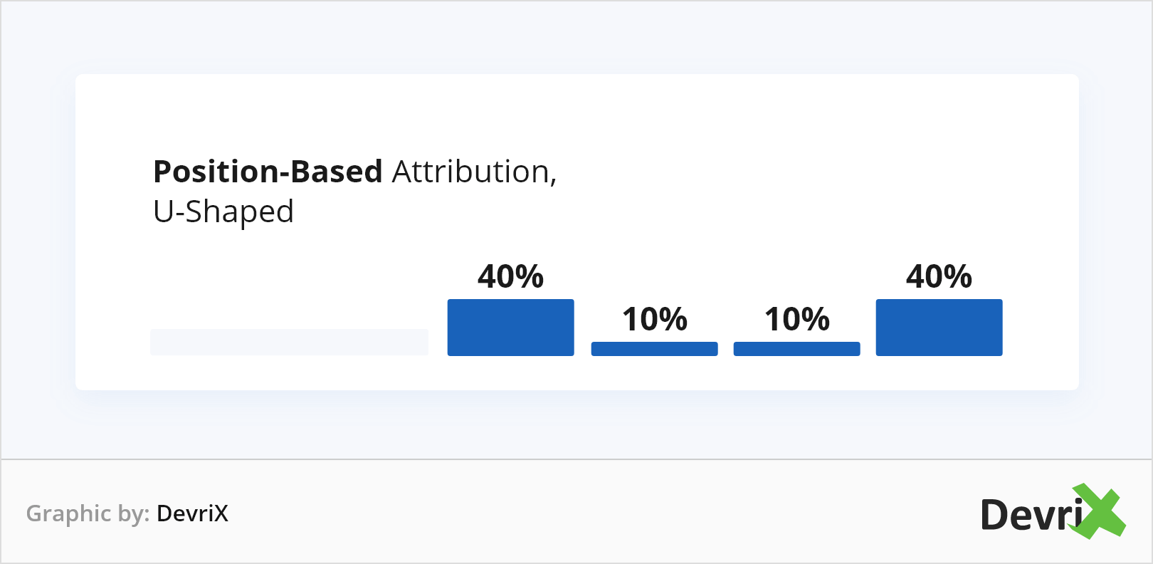 Position-Based Attribution U-Shaped