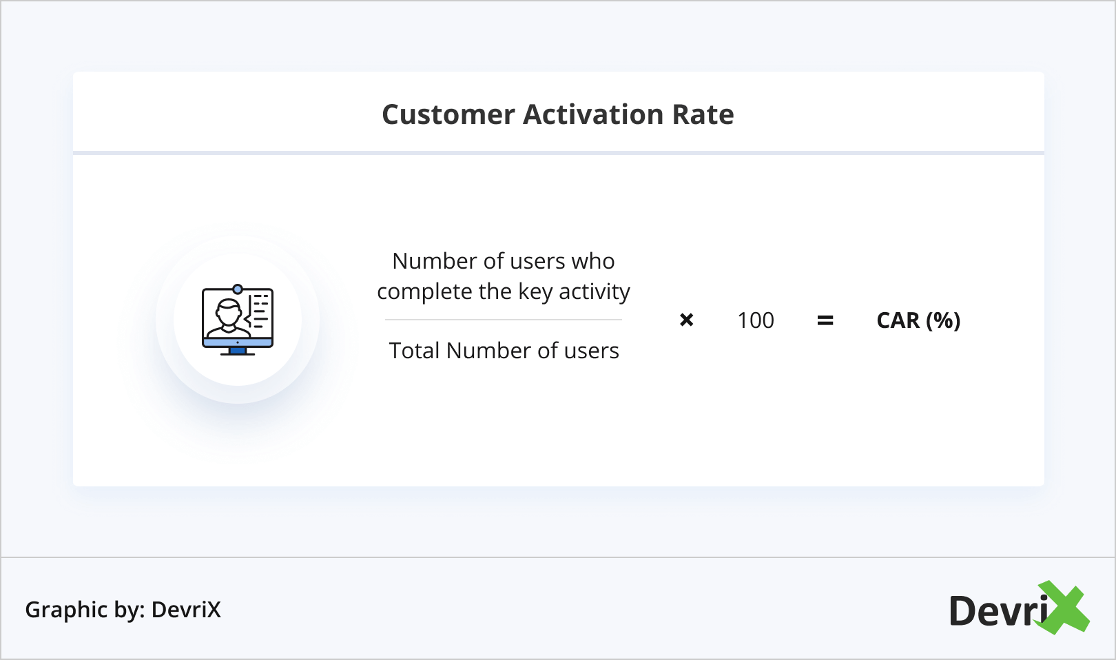 customer activation rate