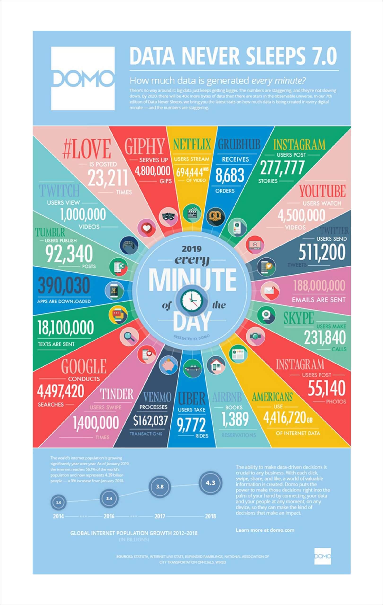 Domo's Data Never Sleeps Graphic