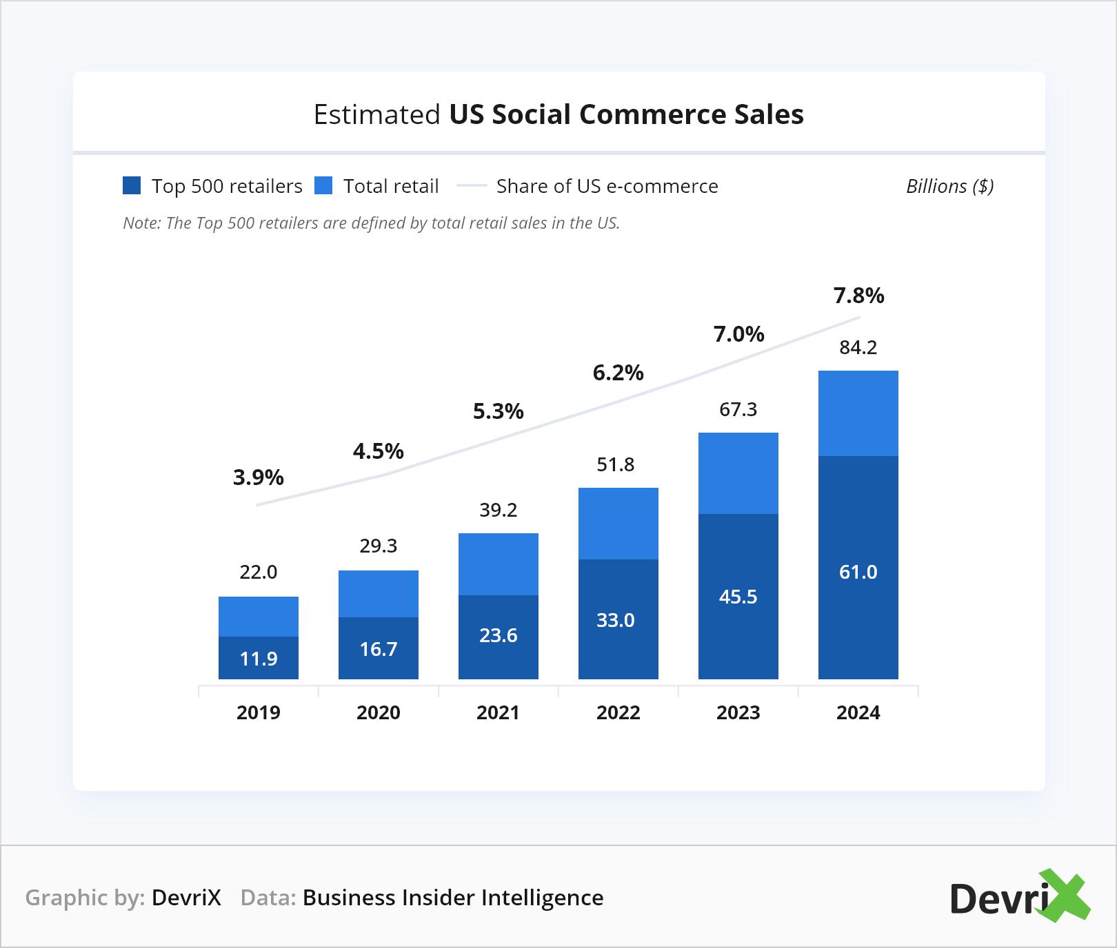Estimated US Social Commerce Sales