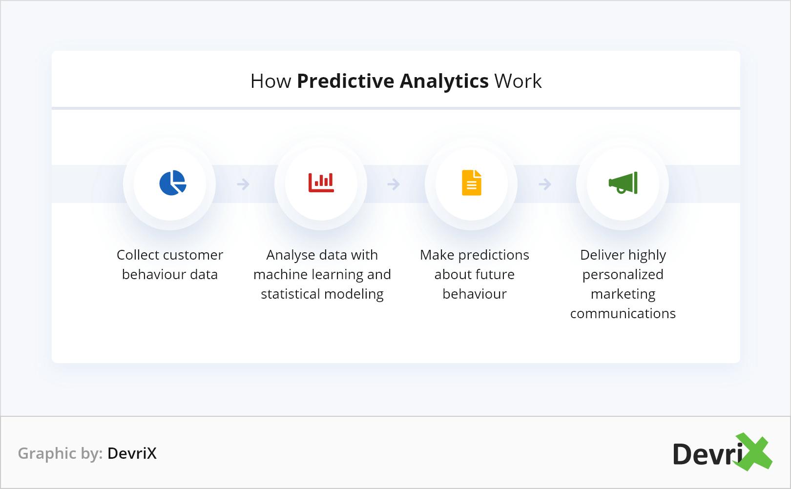 How Predictive Analytics Work