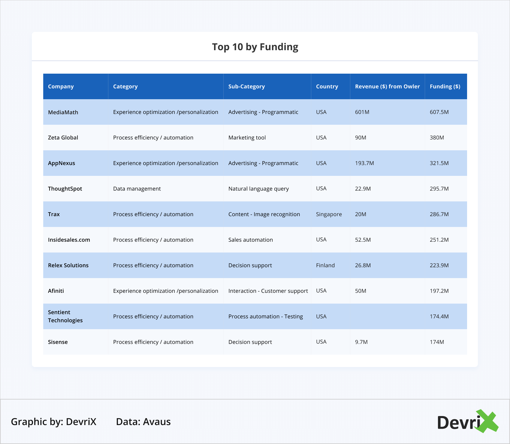 Top 10 by Funding