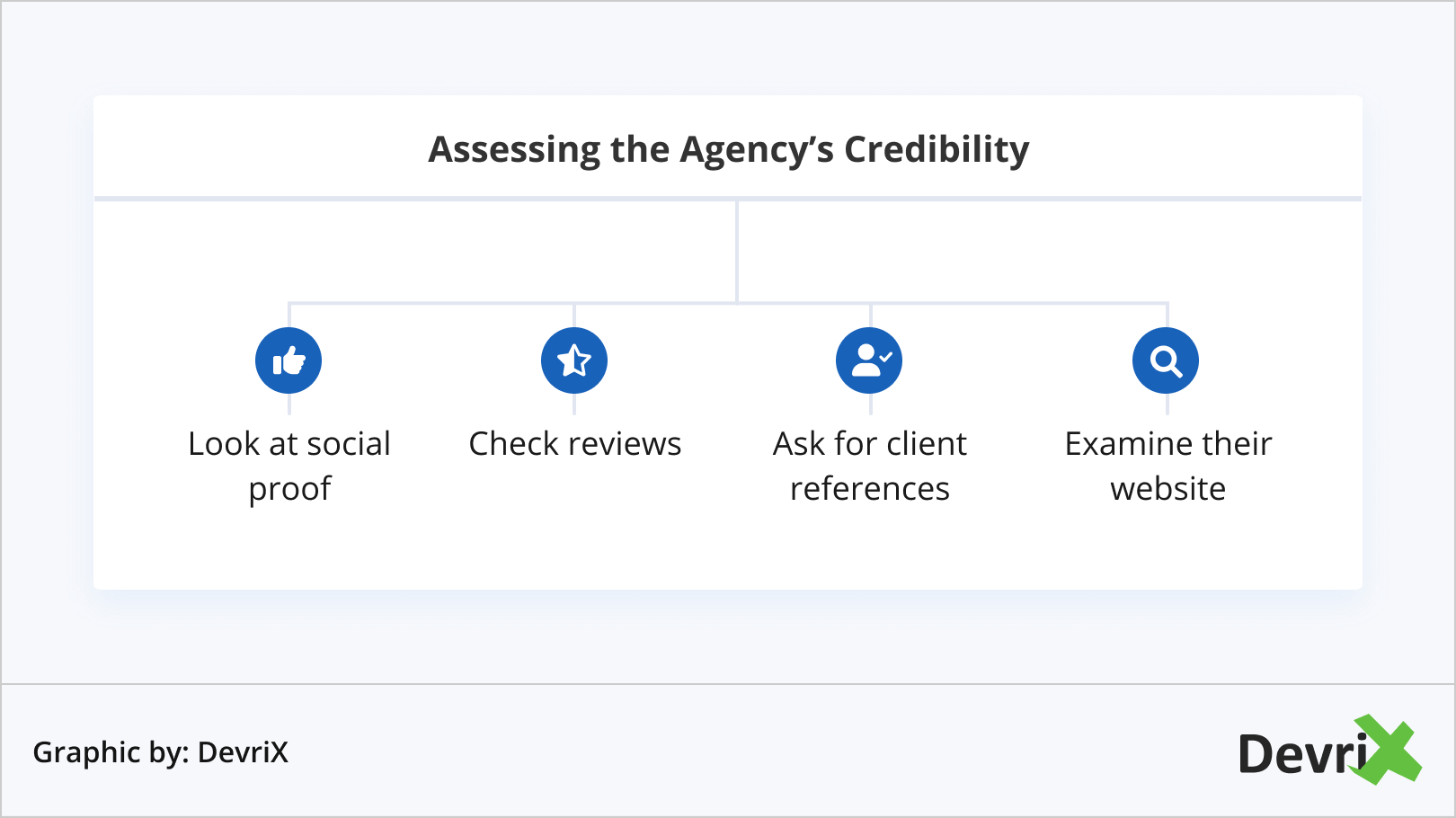 Assessing the Agency's Credibility