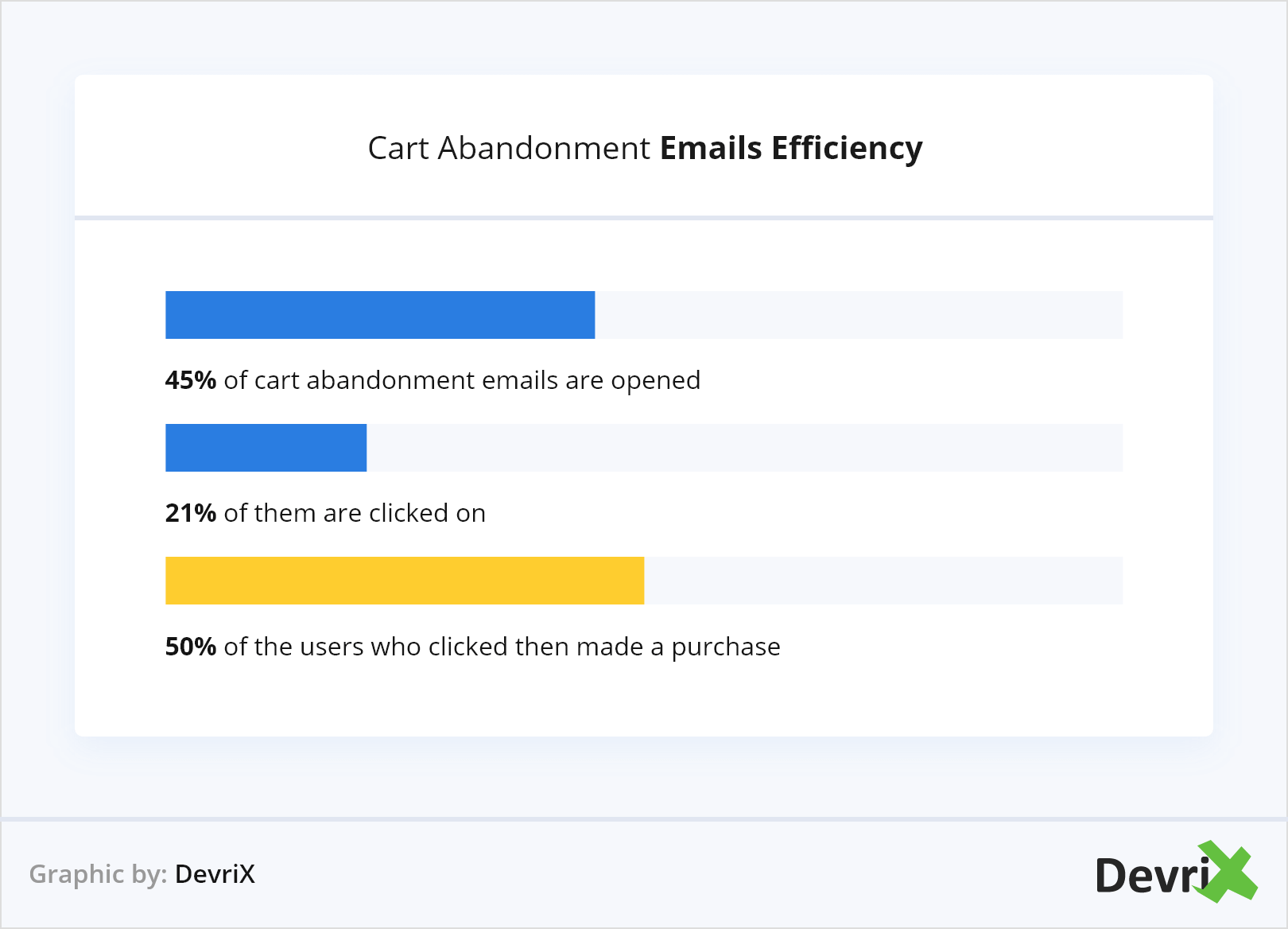Cart Abandonment Emails Efficiency