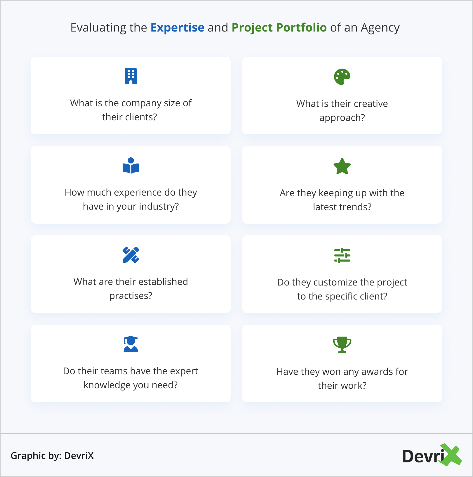 Evaluating the Expertise and Project Portfolio of an Agency