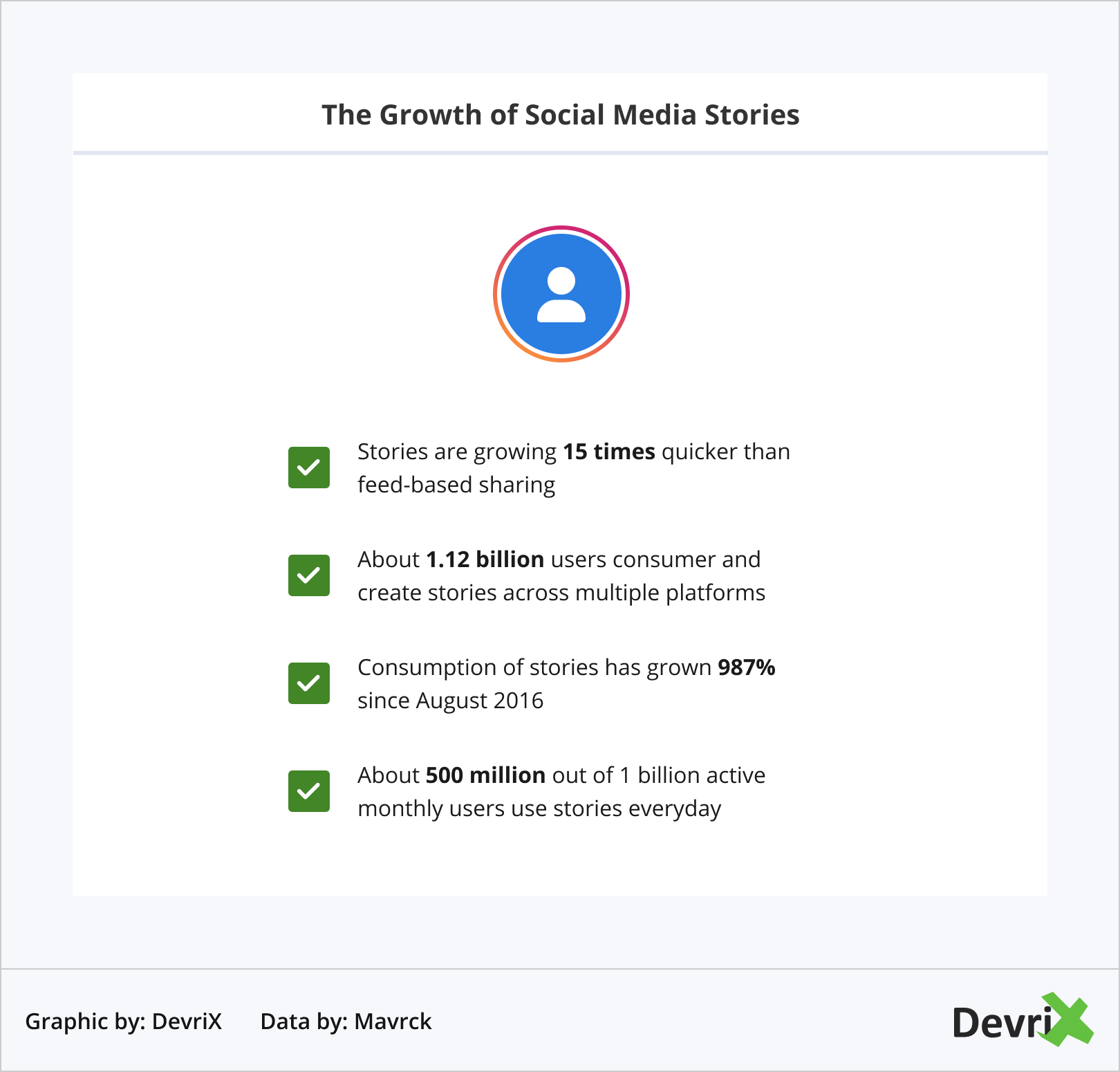 The Growth of Social Media Stories