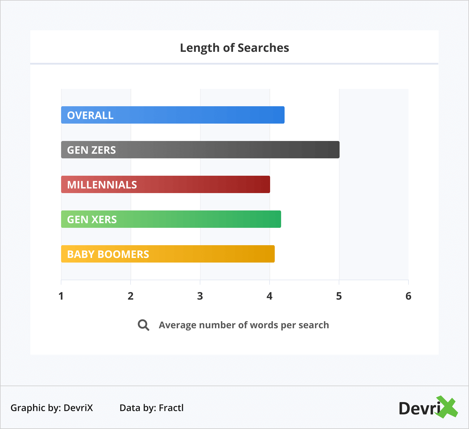 Length of Searches