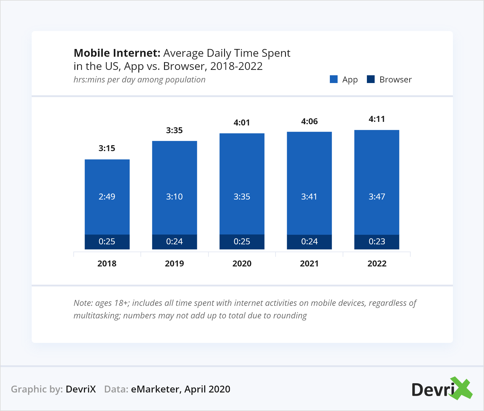Mobile Internet Average Daily Time Spent in the US, App vs. Browser, 2018-2022
