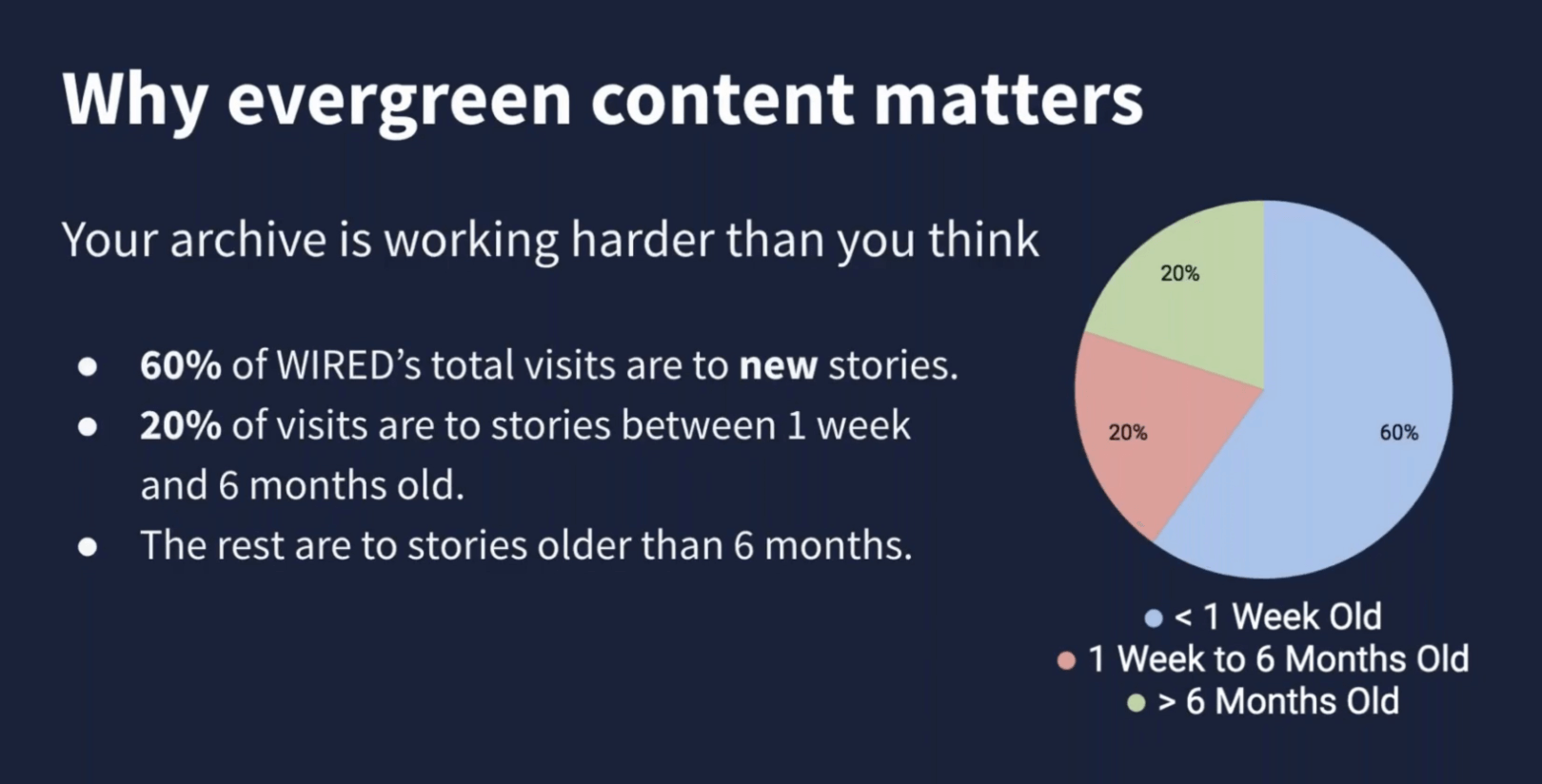 Why Evergreen Content Matters