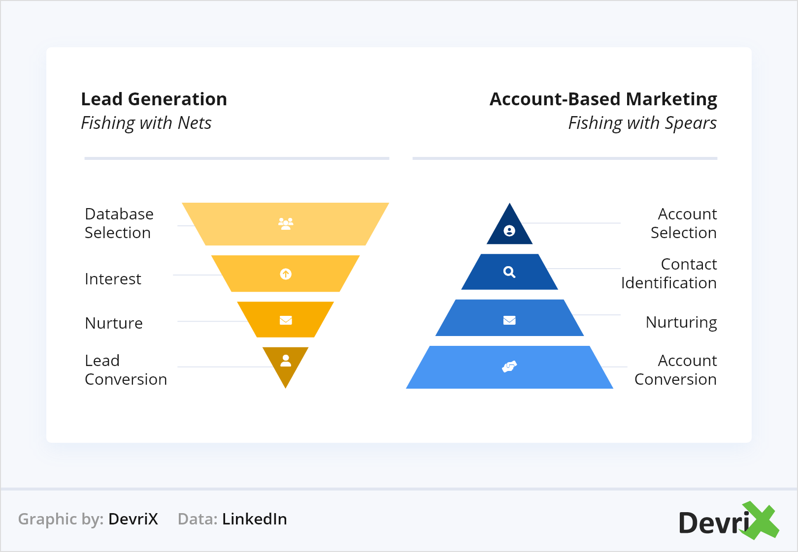 Account Based Marketing and Lead Generation
