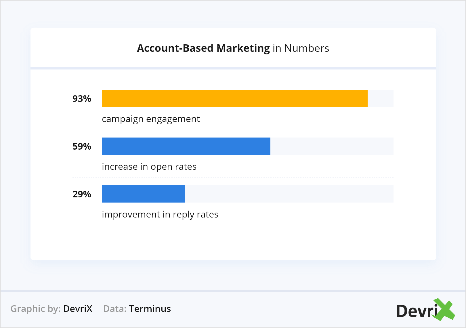 Account-Based Marketing in Numbers
