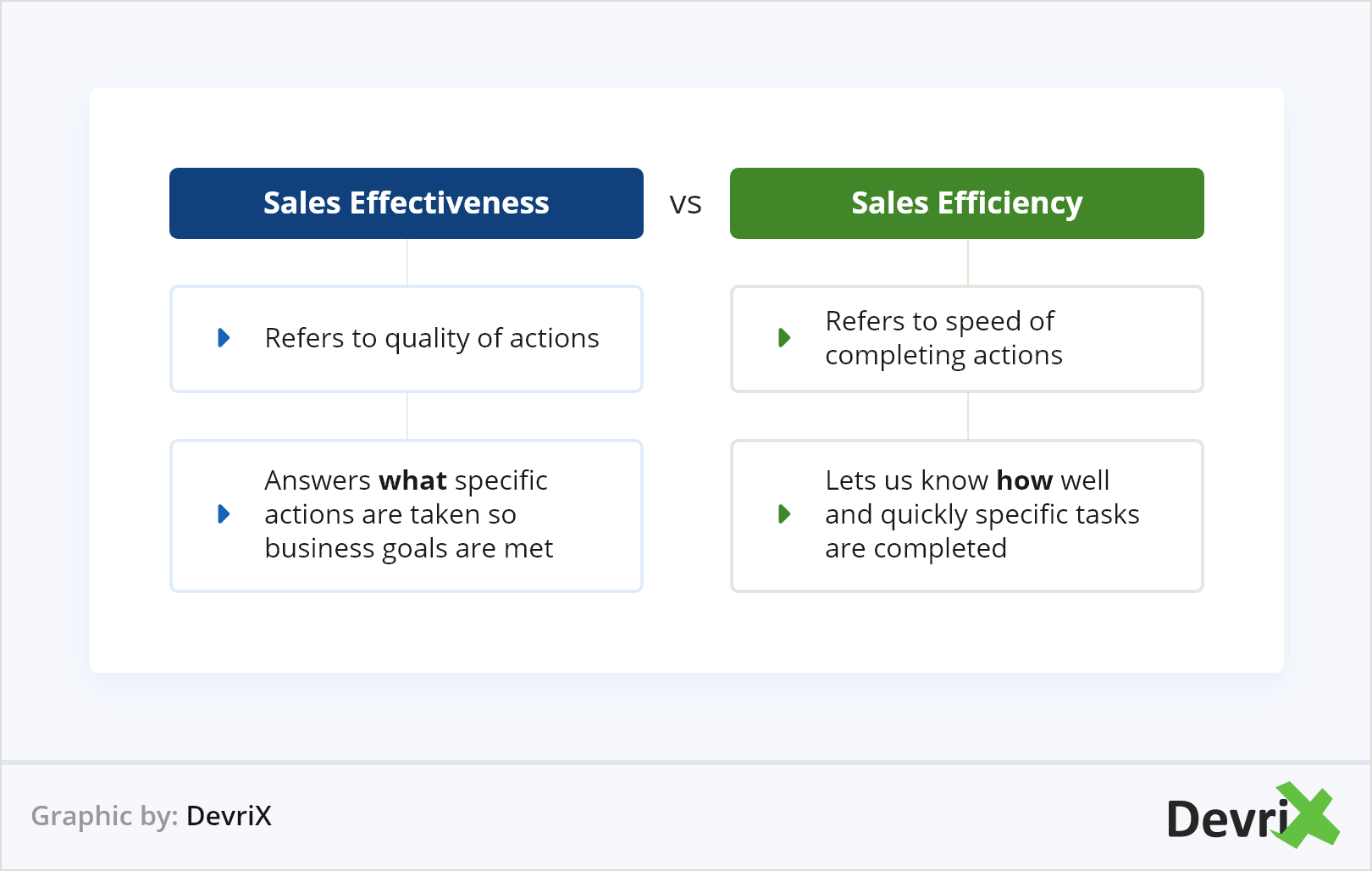 Sales Effectiveness vs Sales Efficiency