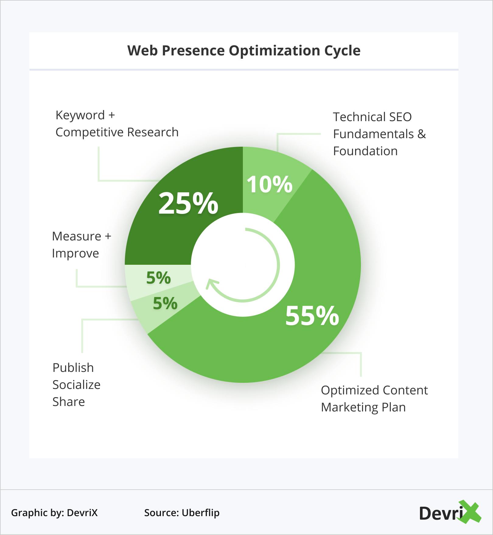 Web Presence Optimization Cycle