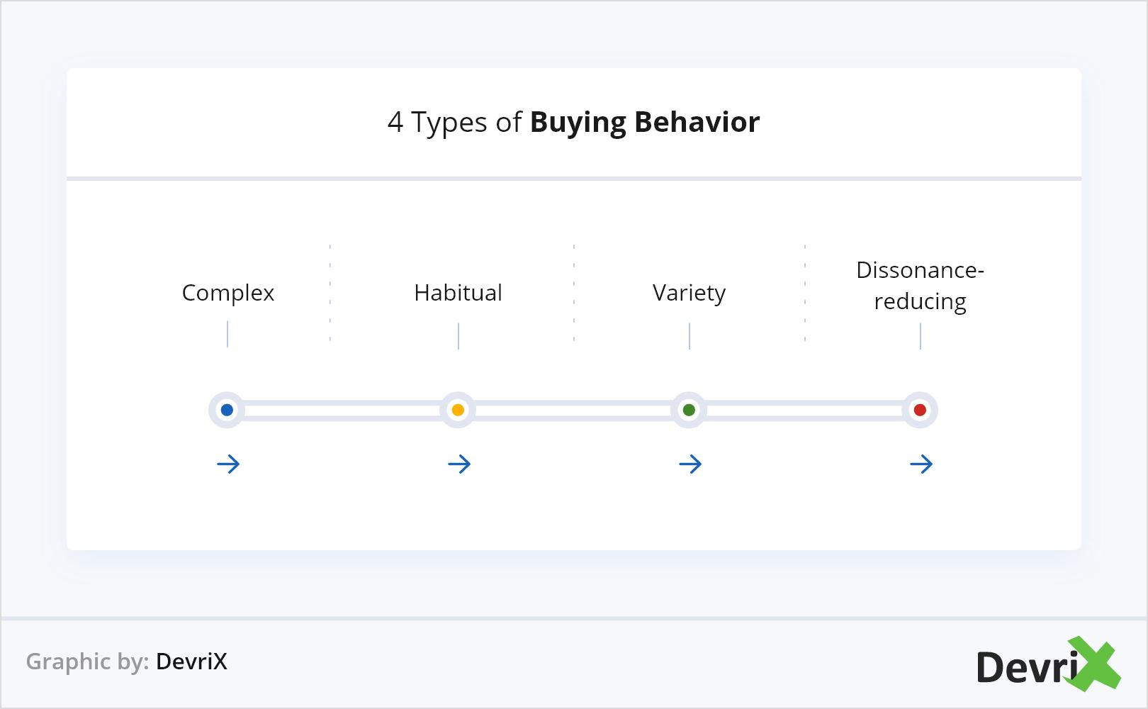 4 Types of Buying Behavior@2x