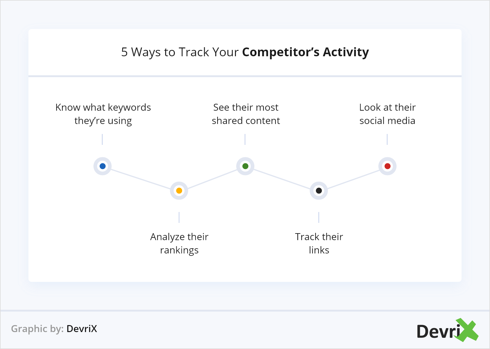 Track Your Competitor's Activity