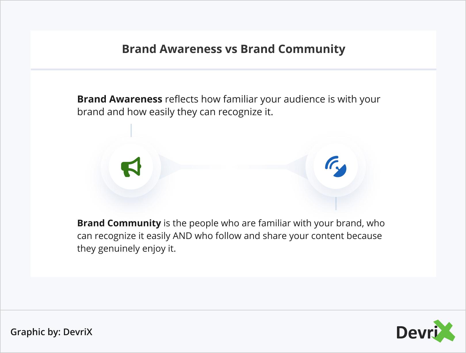 Brand Awareness vs Brand Community