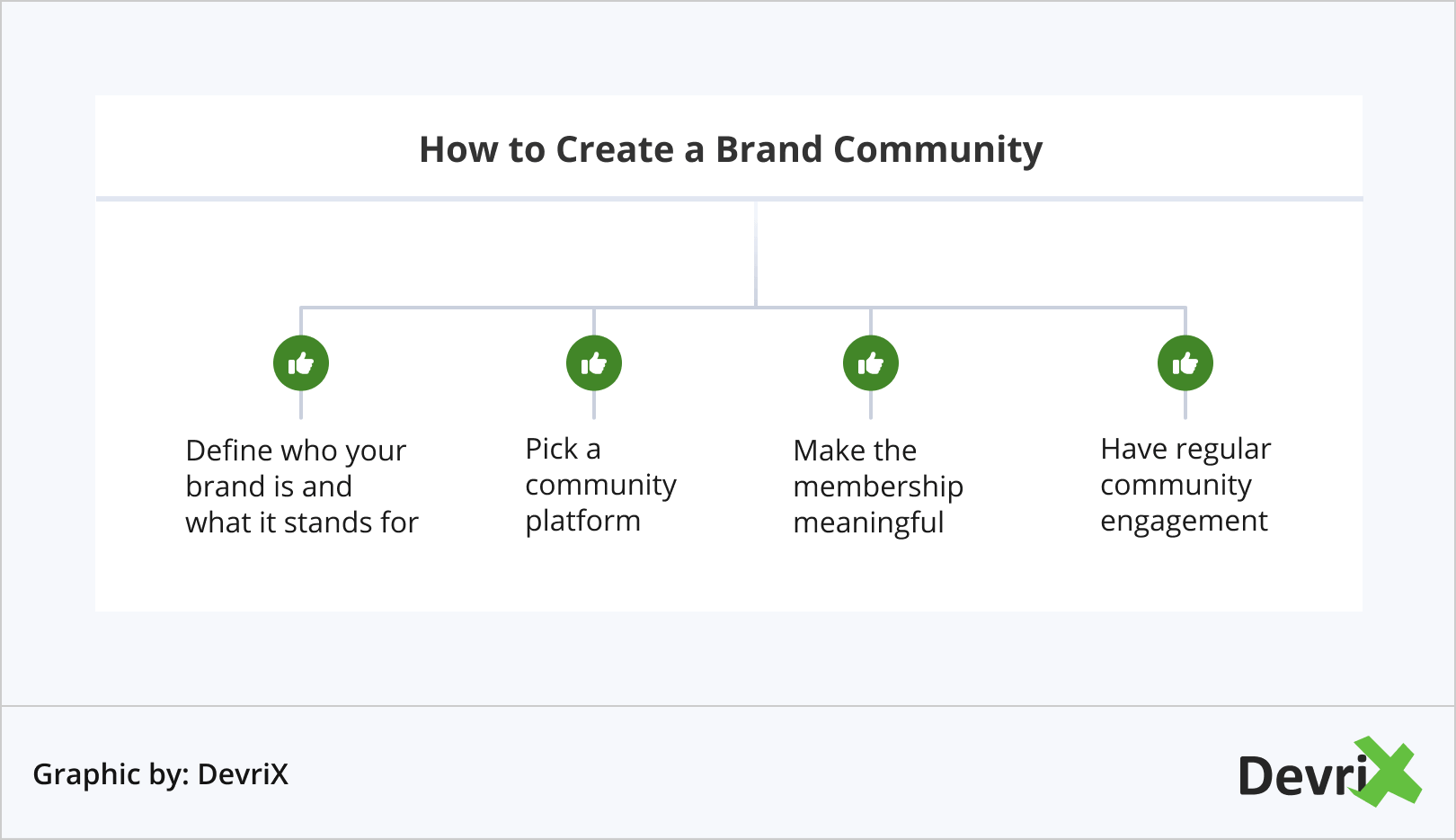 How to Create a Brand Community