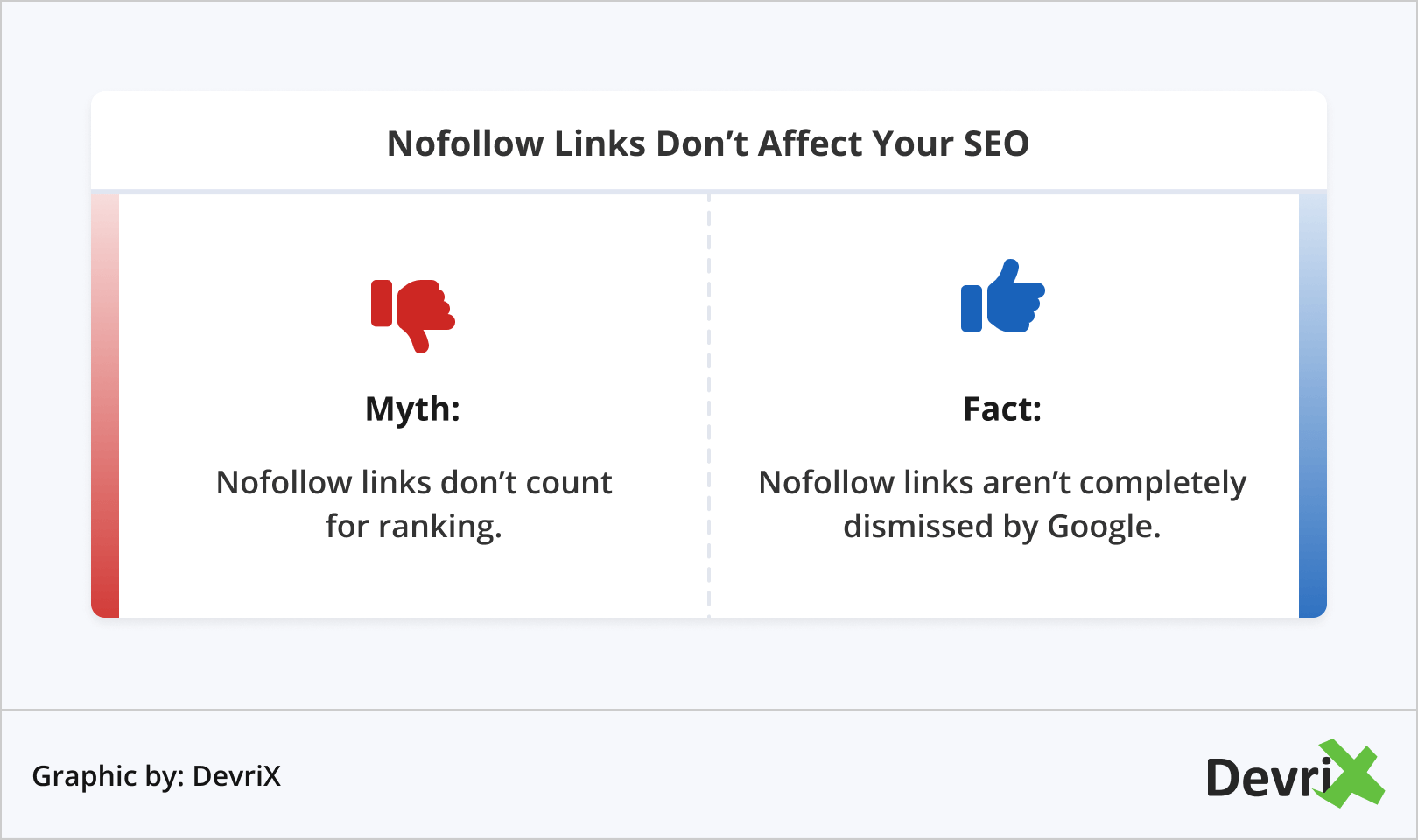 Nofollow Links Don't Affect Your SEO