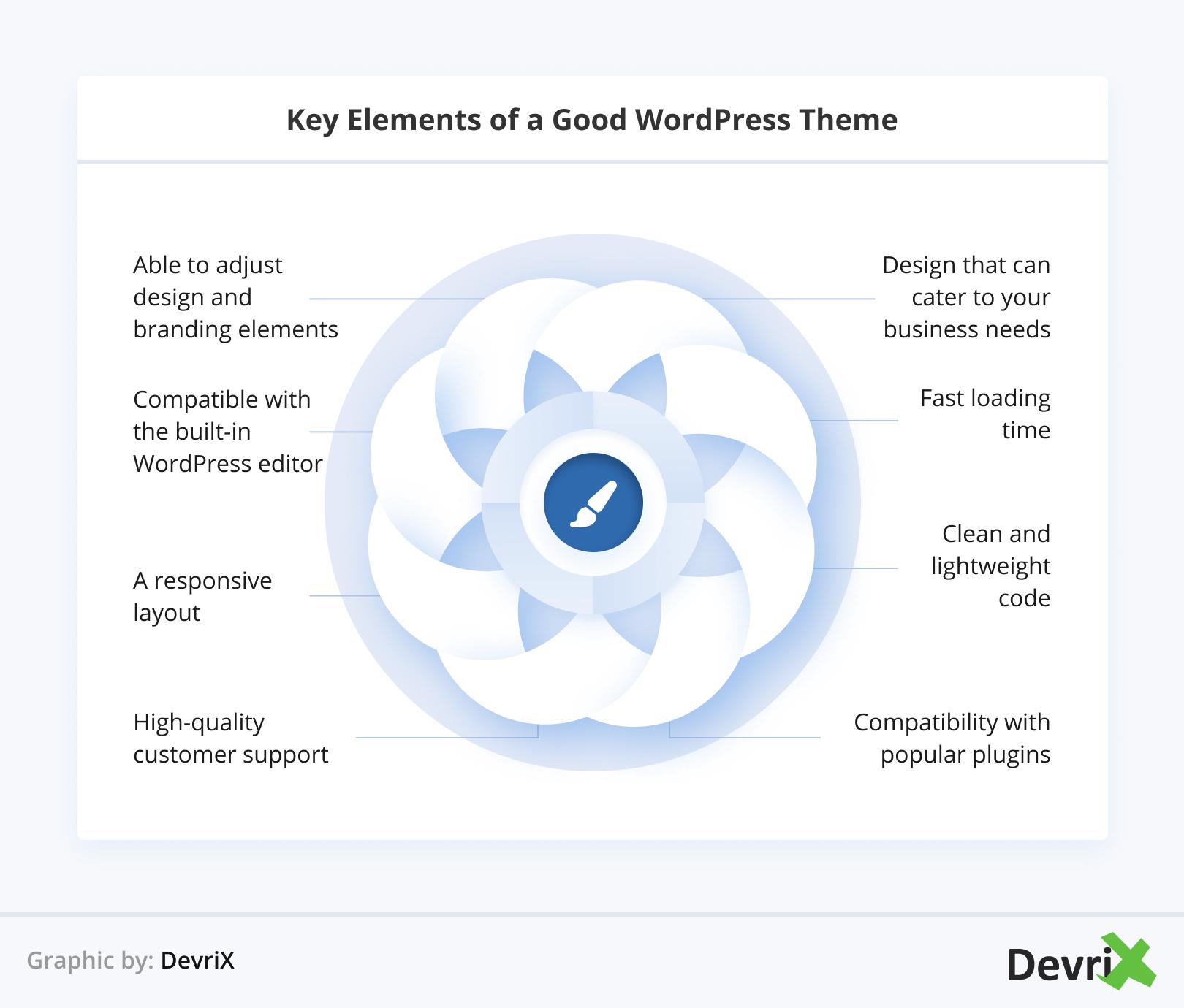 Key Elements of a Good WordPress Theme