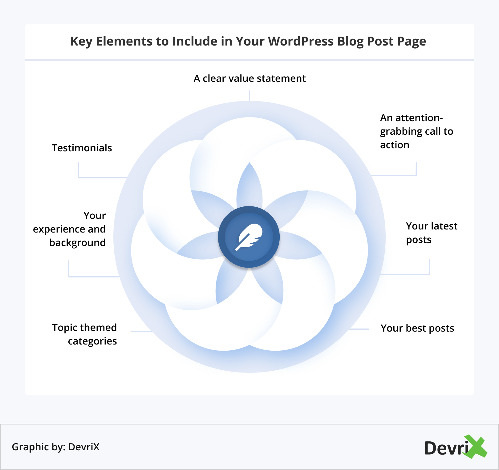 Key Elements to Include in Your WordPress Blog Post Page
