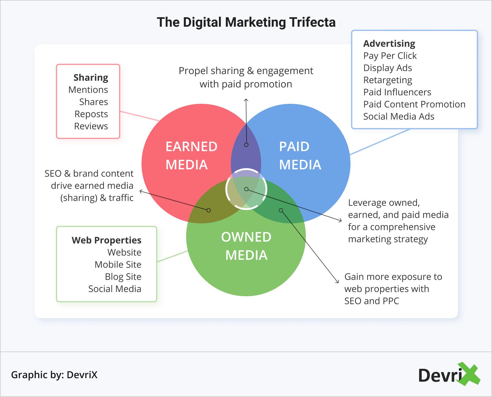 The Digital Marketing Trifecta
