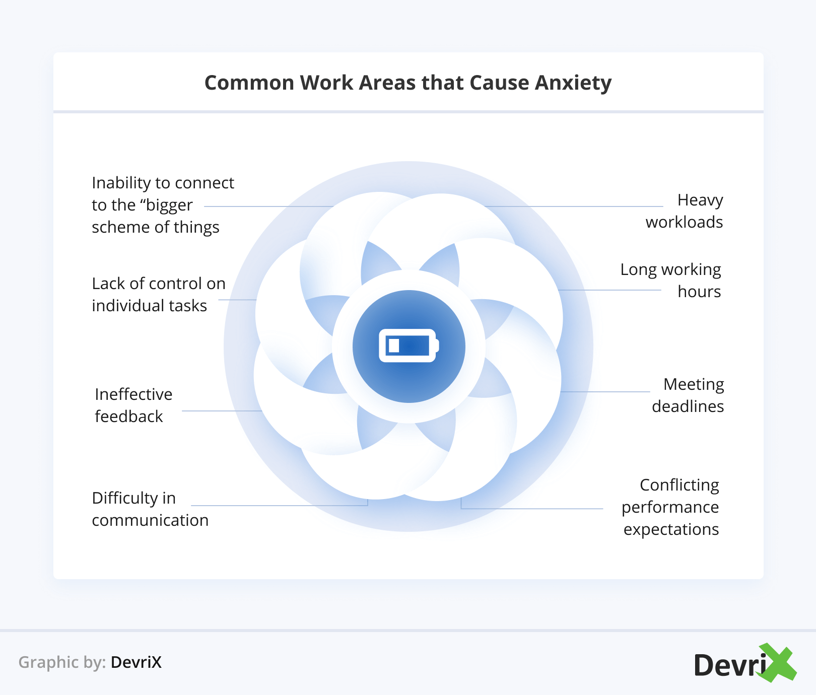 Common Work Areas that Cause Anxiety